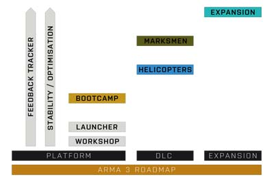 Arma 3 Roadmap